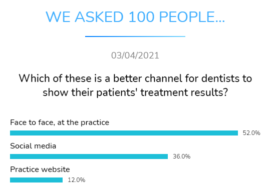 which better channel dentists show patient treatment results dental research dentavox