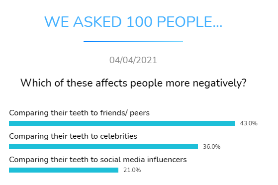 which affects people more negatively dental research dentavox