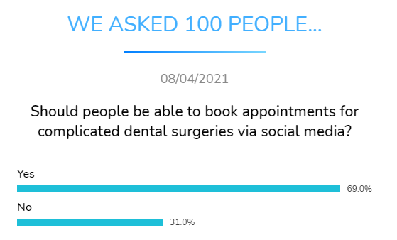 should people book appointments complicated dental surgery social media dental research dentavox