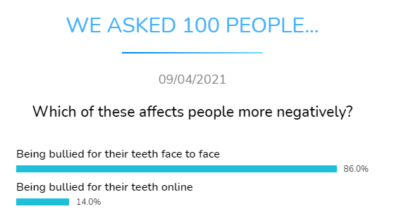 what affects people more negatively dental research dentavox
