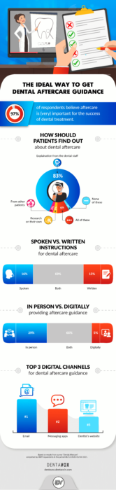 dental aftercare guidance infographic original