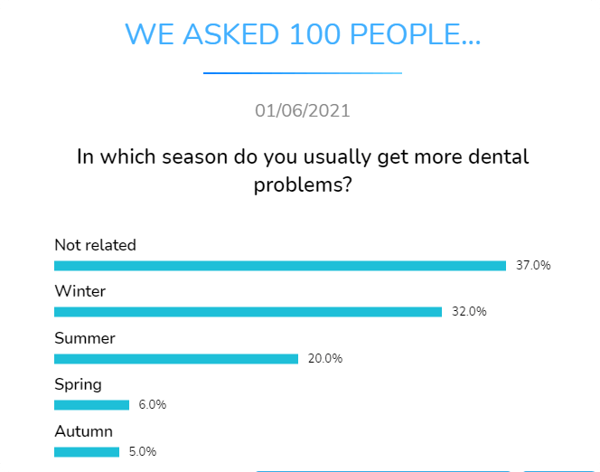 in which season do you usually get more dental problems