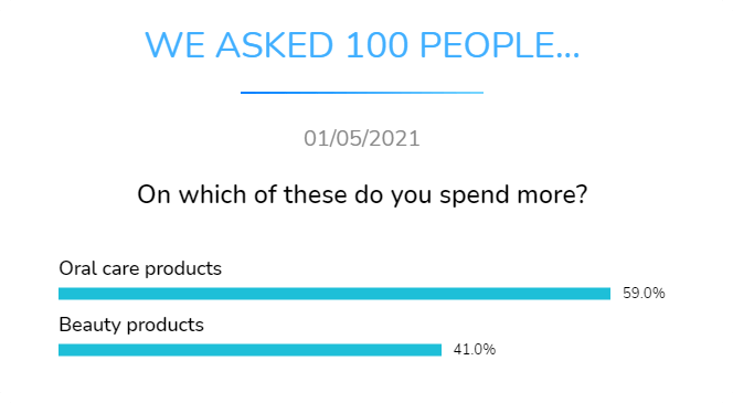 on which of these do you spend more oral care products or beauty products