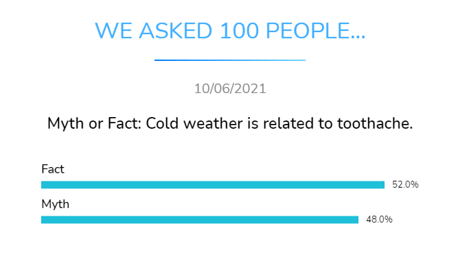 myth or fact cold weatheris related to toothache