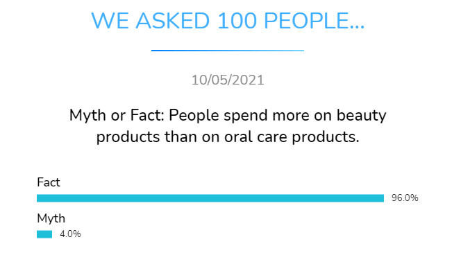 myth or fact people spend more on beauty products than on oral care products