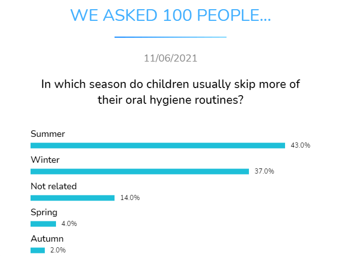 in which season do children usually skip more of theiroral hygiene routines