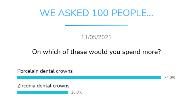 porcelain dental crowns or zirconia dental crowns for which would you spend more