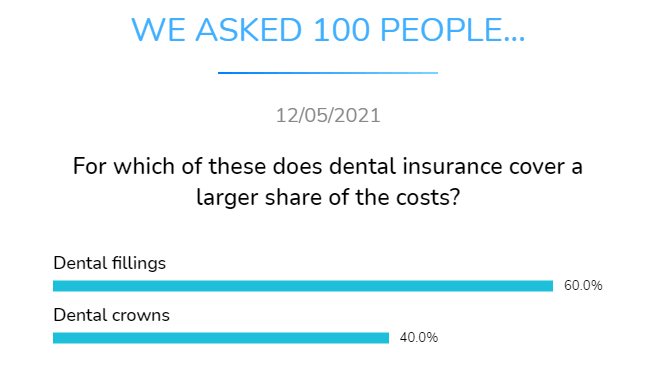 dental fillings or dental crowns for which dental insurance cover a larger share of costs