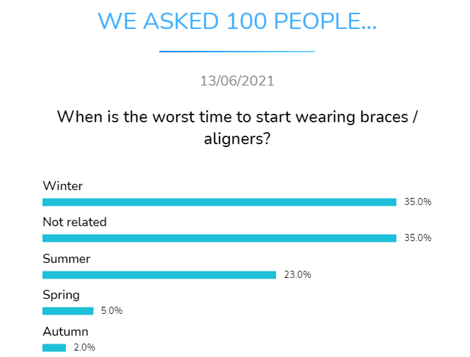 when is the worst time to start wearing braces
