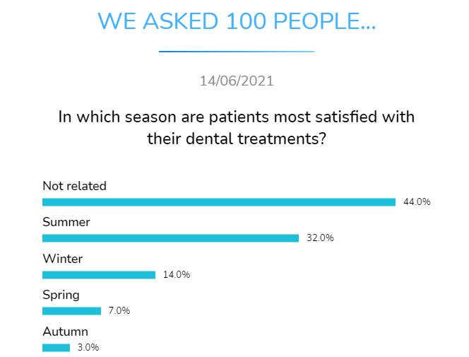 in which season are patients most satisfied with their dental treatment