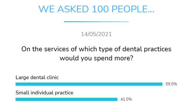 larger dental clinic or small individual practice on which type of dental practices whould you spend more
