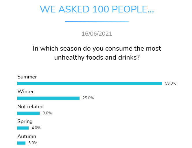 in whichseason do you consume the most unhealthy foods and drinks