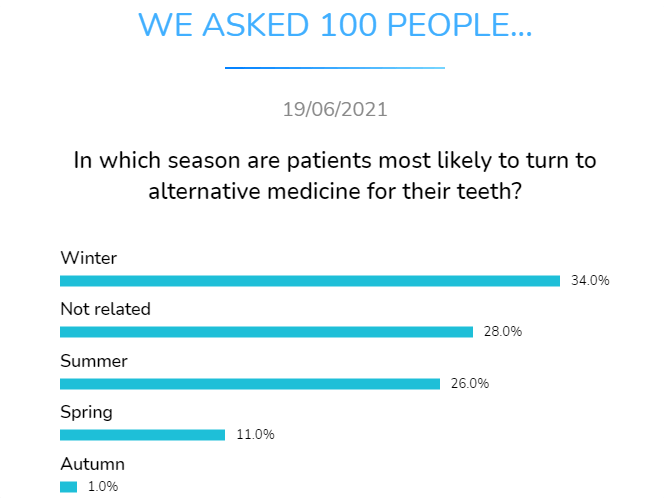 In which season are patients most likely to turn to alternative medicine for their teeth