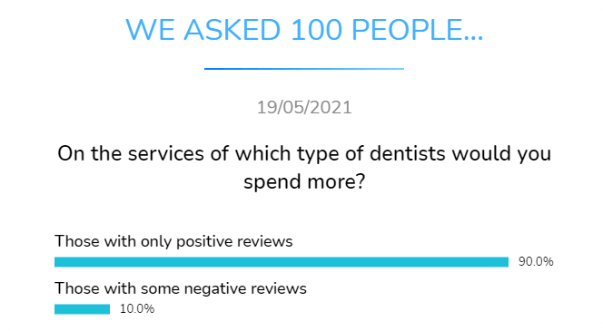 on which type of dentists whould you spend more with only positive reviews or with some negative reviews