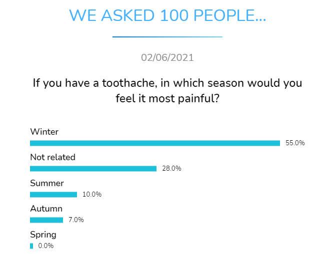 iif you have a toothache in which season would you feel it most painful