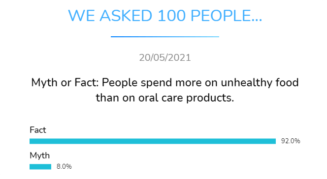 myth or fact people spend more on unhealthy food than on oral care products
