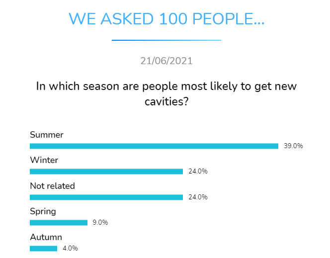 in which season are people most likely to get new cavities