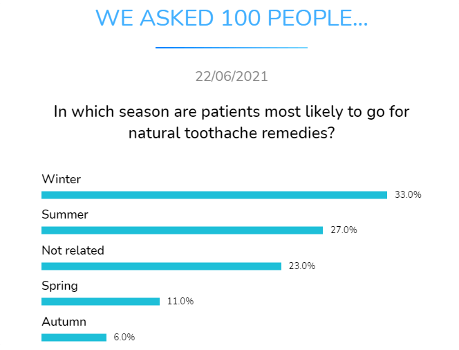 in which season are patients most likely to go for natural toothache remedies
