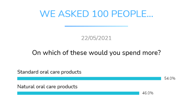 standart oral care products or natural oral care products on which do you spend more