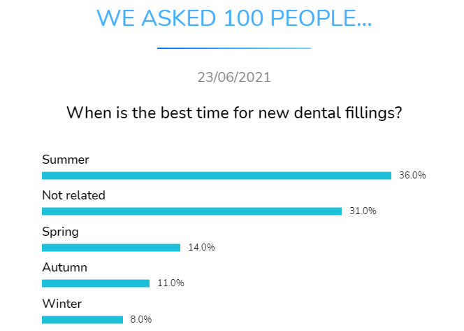 when is the best time for new dental fillings