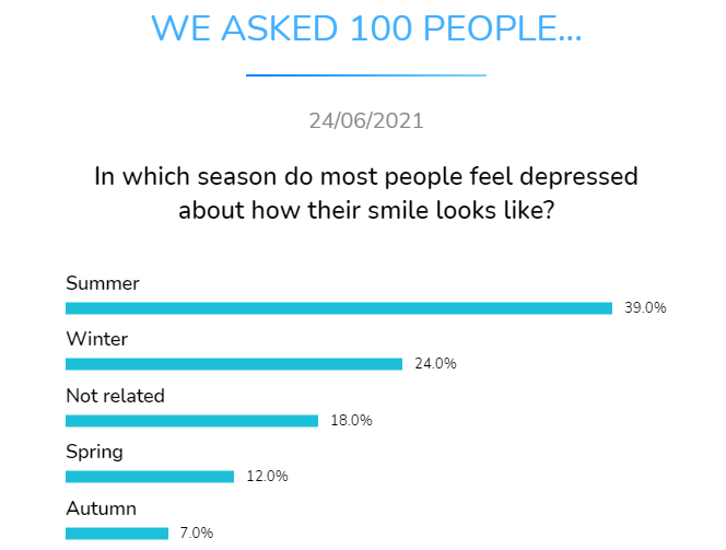 in which season do most people feel depressed about how their smile looks like