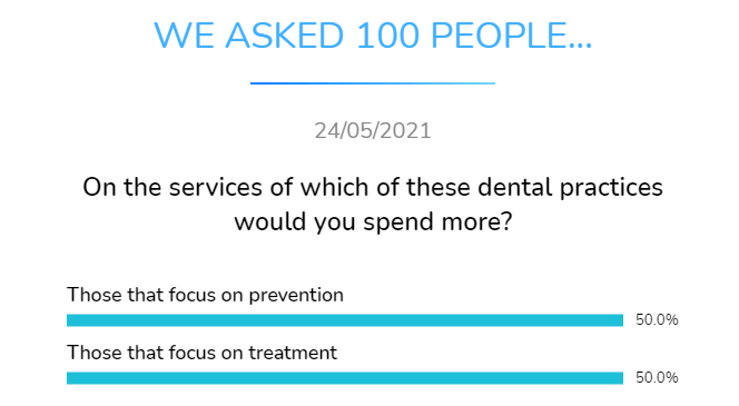 on the services of which of these dental practices whould you spend more those that focus on prevention or those thatfocuse on treatment