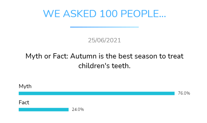 myth or fact autumn is the best season to treat childrens teeth