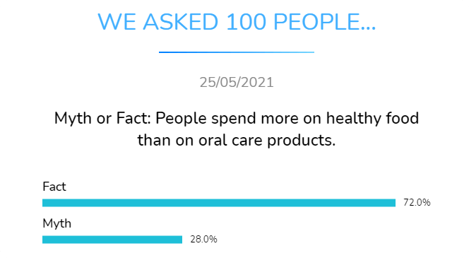 myth or fact people spend more on healthy food than on oral care products