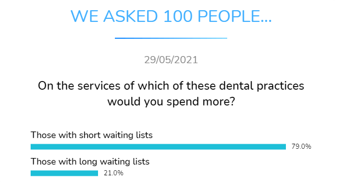 on which dental practices would you spend more those with short waiting list or with long waiting list
