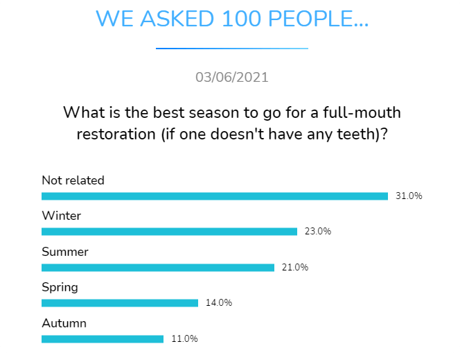what is the best season to go for a full mounth restoration
