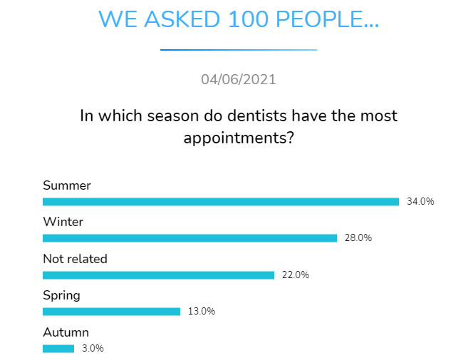 In which season do dentists have the most appointments