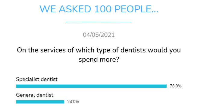 specialist or general dentist on which type whould you spend more