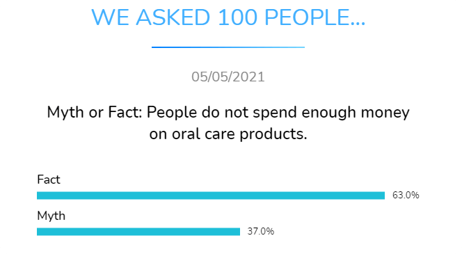 myth or fact people do not spend enough money on oral care products