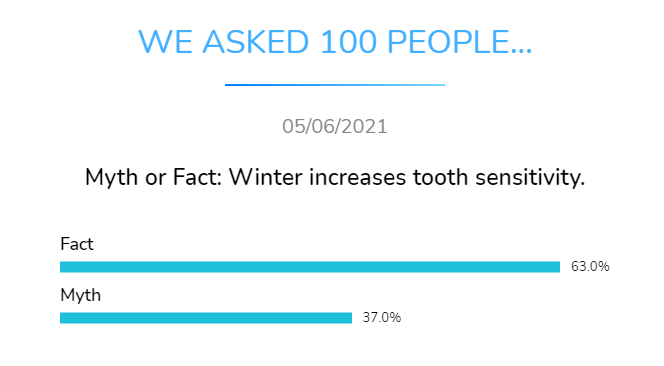 myth or fact winter increasses tooth sensitivity