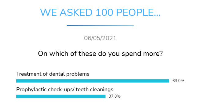 on which do you spend more treatment of dental problems or prophylactic check ups and teeth cleanings