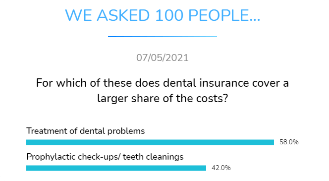 dental insurance cover a larger share of the cost of treatment of dental problems or prophylactic check ups and teeth cleanings