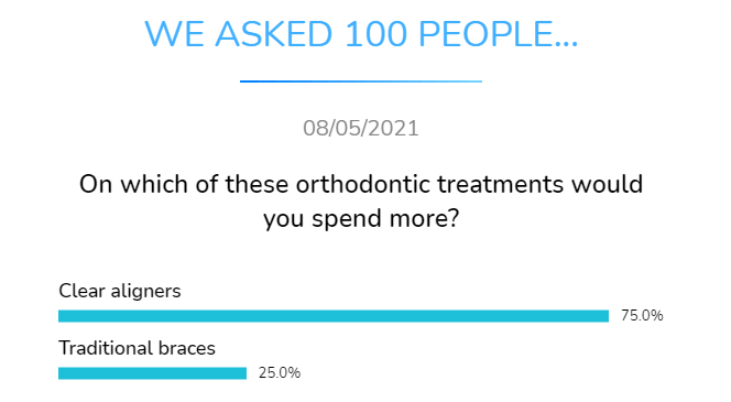 clear aligners or traditional braceso n which orthodontic treatments whould you spend more