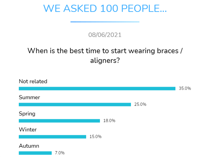 when is the best time to start wearin aligners