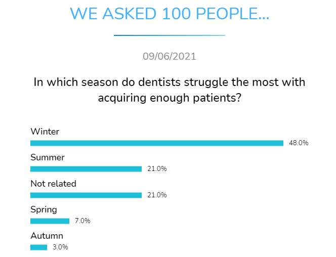 in which season do dentists struggle the most with acquiring enough patients