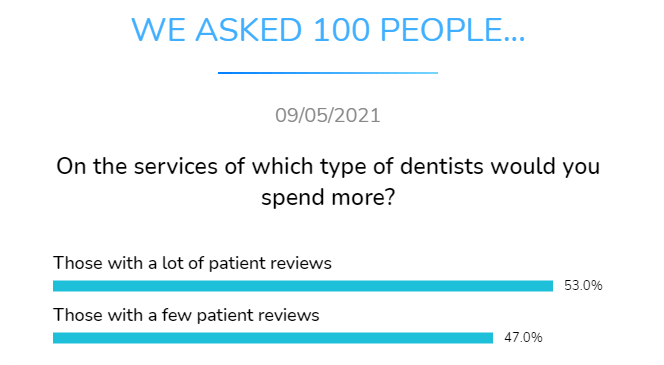 on which type of dentists whould you spend more those with a lot of patient reviews or those with a few patient reviews