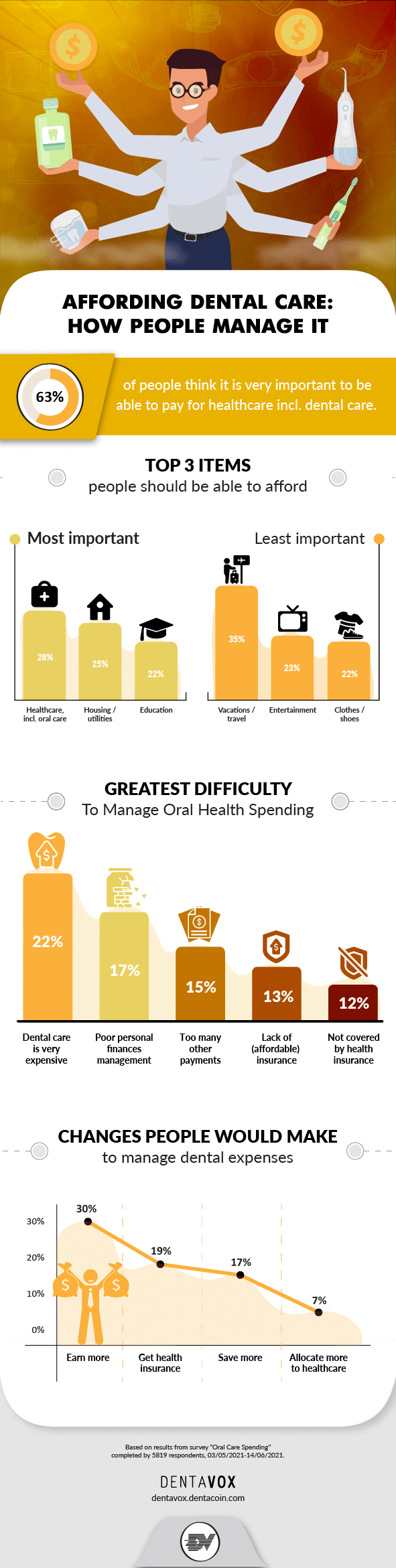 Oral Health and Spending