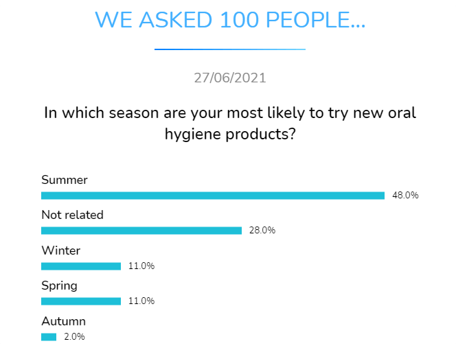 in which season are you most likely to try new oral hygiene products