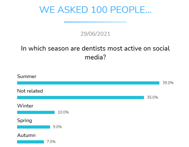 in which season are dentists most active on social media