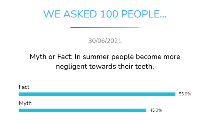 myth or fact in summer people become more negligent towards thei teeth