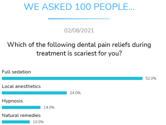 dental pain relief