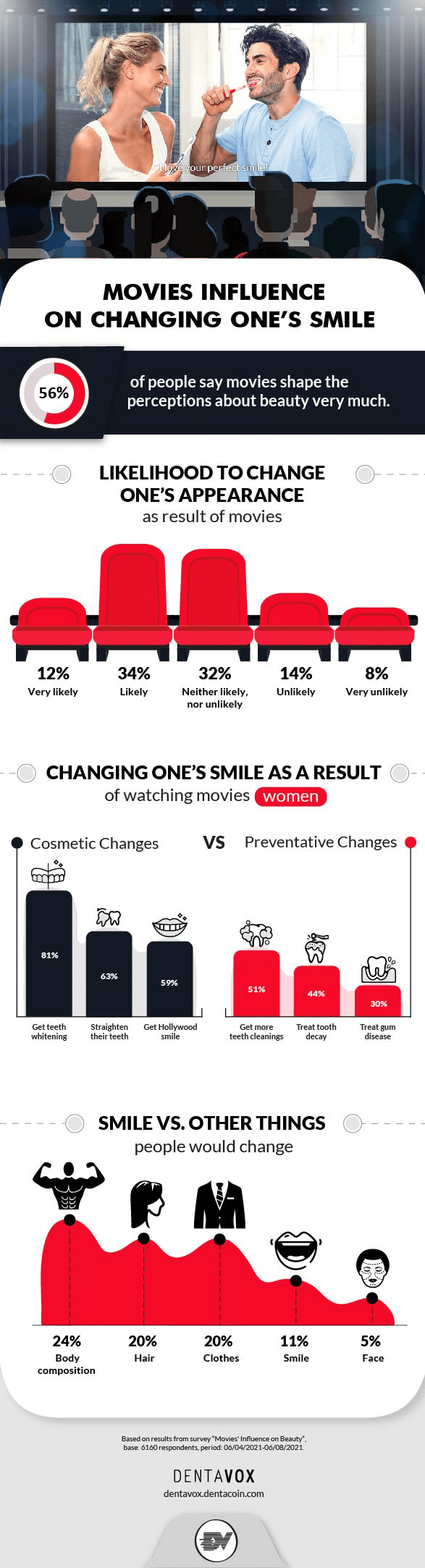 movies influence on changing ones smile