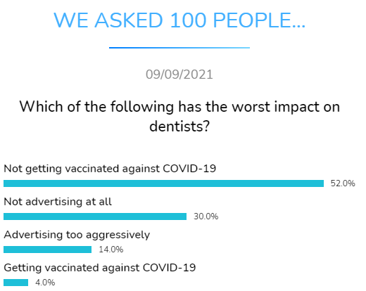 worst impact for dentists