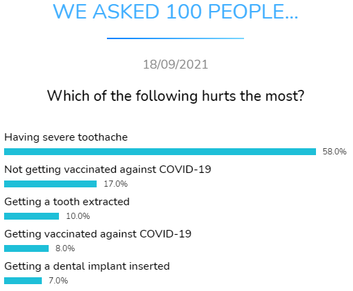 which hurts most